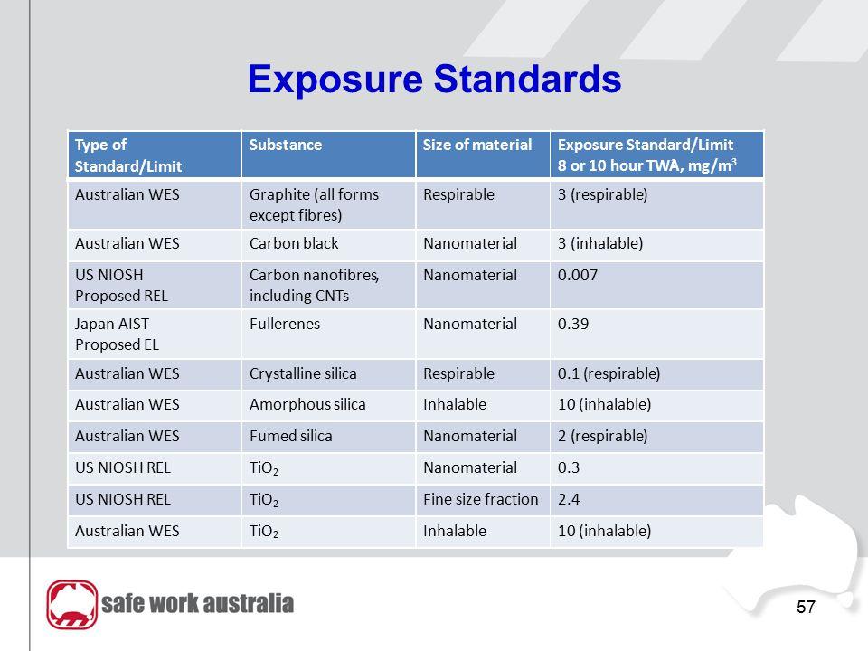 57 Exposure Standards