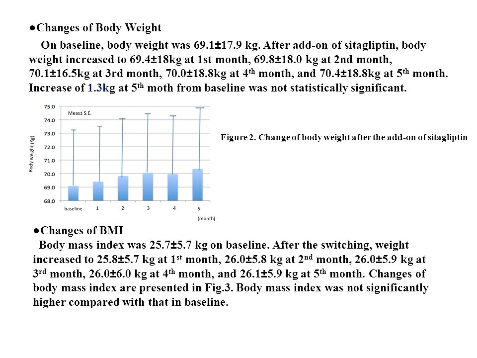 ●Changes of Body Weight On baseline, body weight was 69.1±17.9 kg. After add-on of sitagliptin, body weight increased to 69.4±18kg at 1st month, 69.8±