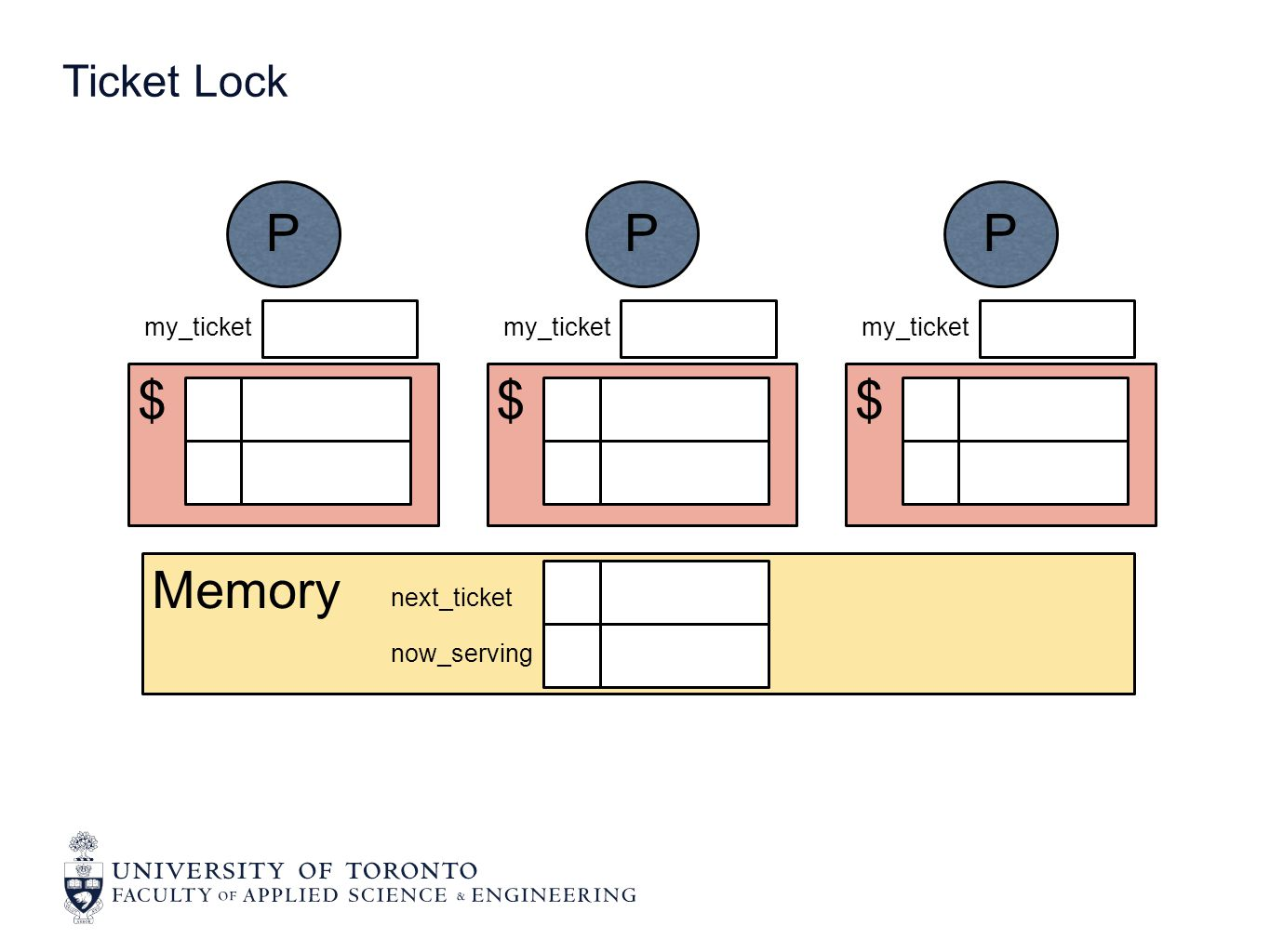 Memory next_ticket now_serving $ P my_ticket $ P $ P