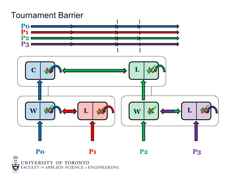  Tournament Barrier P0 P1 P2 P3      P0P1P2P3 W C L W L L