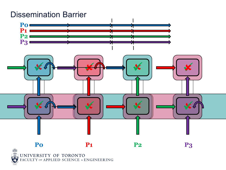 Dissemination Barrier P0 P1 P2 P3         P0P1P2P3
