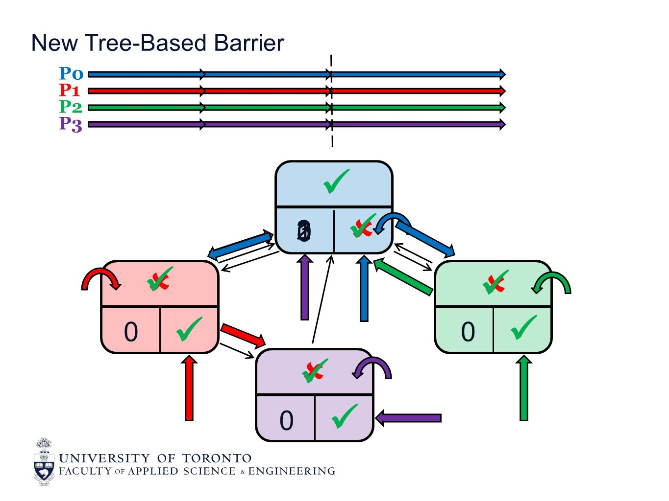 New Tree-Based Barrier P0 P1 P2 P3 0 1 2  0 0 0    3