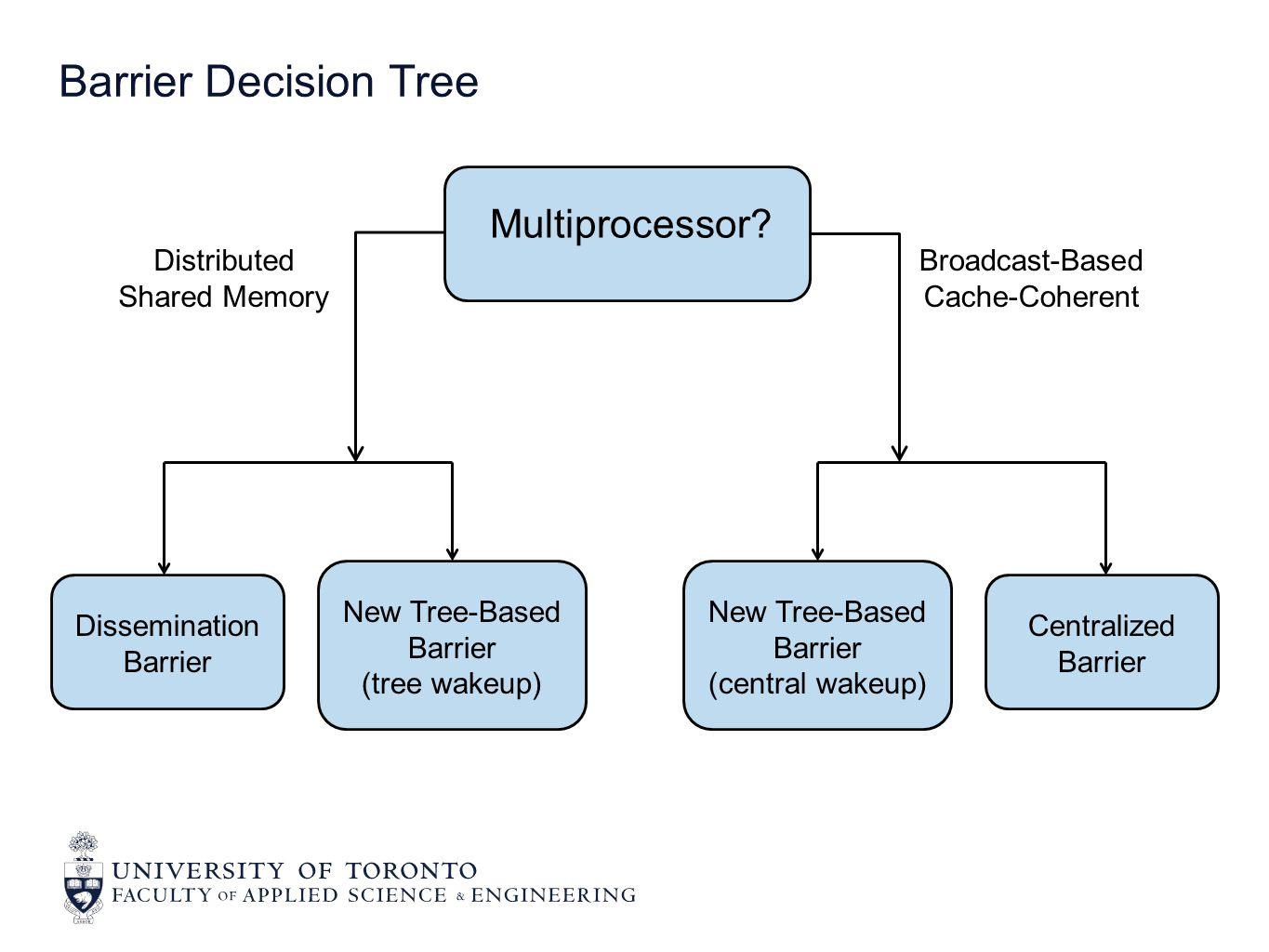 Barrier Decision Tree Multiprocessor? Dissemination Barrier Centralized Barrier New Tree-Based Barrier (tree wakeup) New Tree-Based Barrier (central w