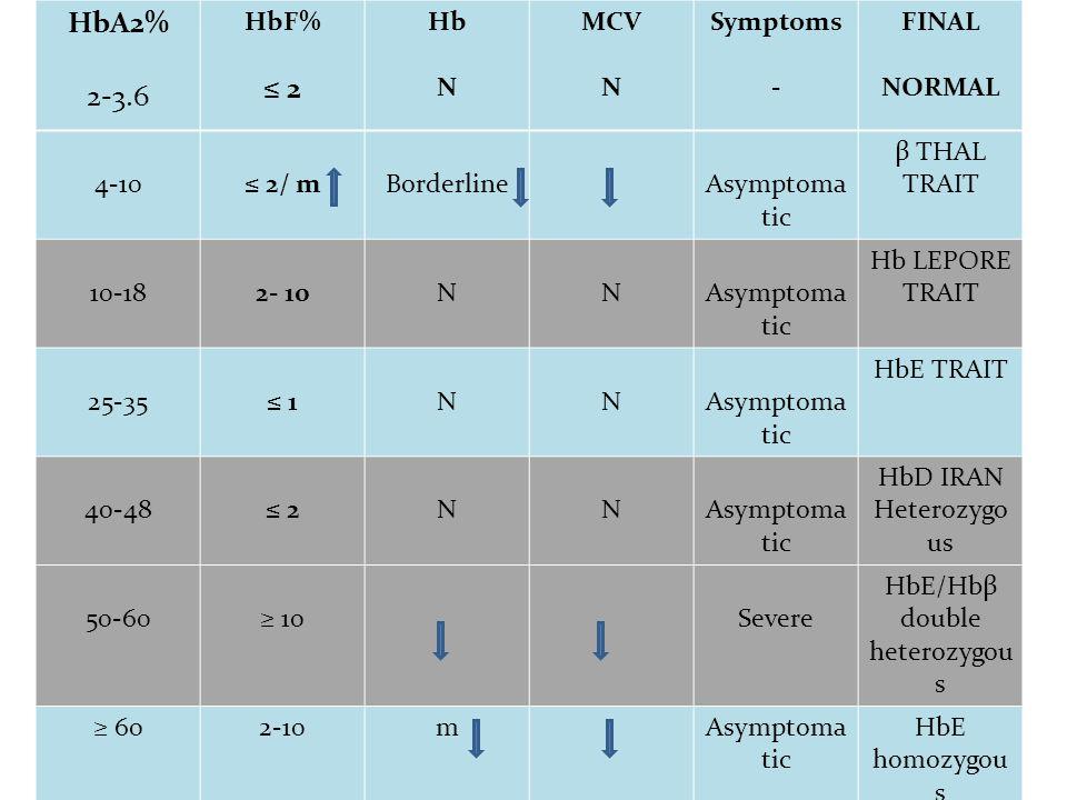HbA2% 2-3.6 HbF% ≤ 2 Hb N MCV N Symptoms - FINAL NORMAL 4-10≤ 2/ mBorderline Asymptoma tic β THAL TRAIT 10-182- 10NN Asymptoma tic Hb LEPORE TRAIT 25-