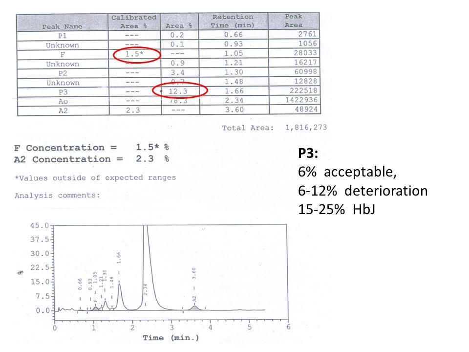 P3: 6% acceptable, 6-12% deterioration 15-25% HbJ