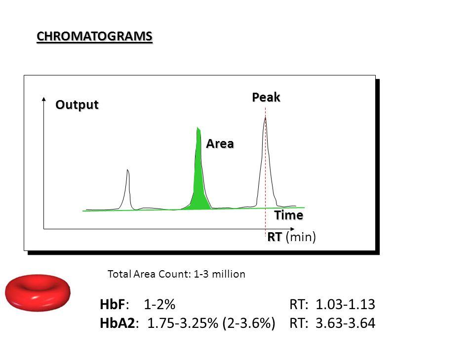 CHROMATOGRAMSOutputTime Peak RT RT (min) Area Total Area Count: 1-3 million HbF: 1-2%RT: 1.03-1.13 HbA2: 1.75-3.25% (2-3.6%)RT: 3.63-3.64