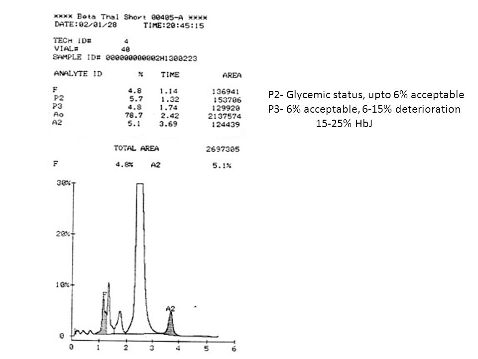 P2- Glycemic status, upto 6% acceptable P3- 6% acceptable, 6-15% deterioration 15-25% HbJ