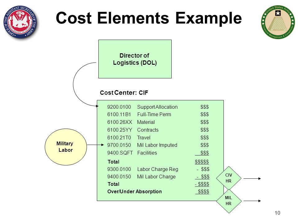 10 Cost Elements Example CIV HR Cost Center : CIF Military Labor Director of Logistics (DOL) MIL HR 6100.26XX Material$$$ 6100.11B1 Full-Time Perm$$$