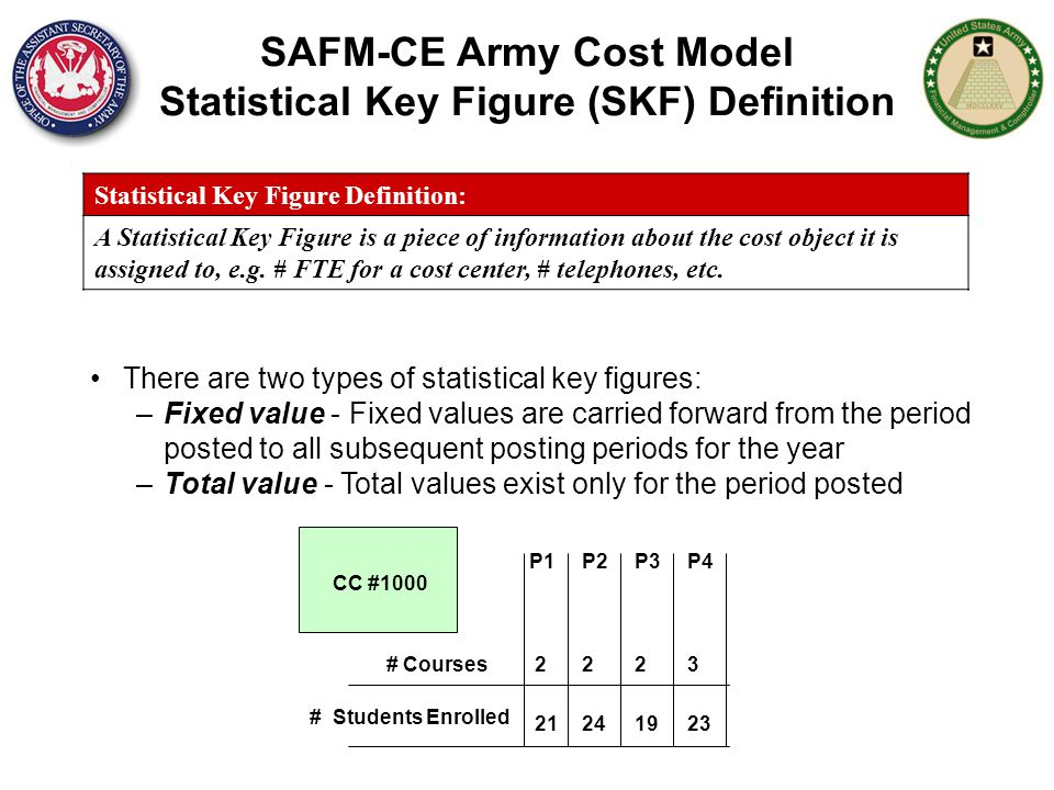 SAFM-CE Army Cost Model Statistical Key Figure (SKF) Definition Statistical Key Figure Definition: A Statistical Key Figure is a piece of information