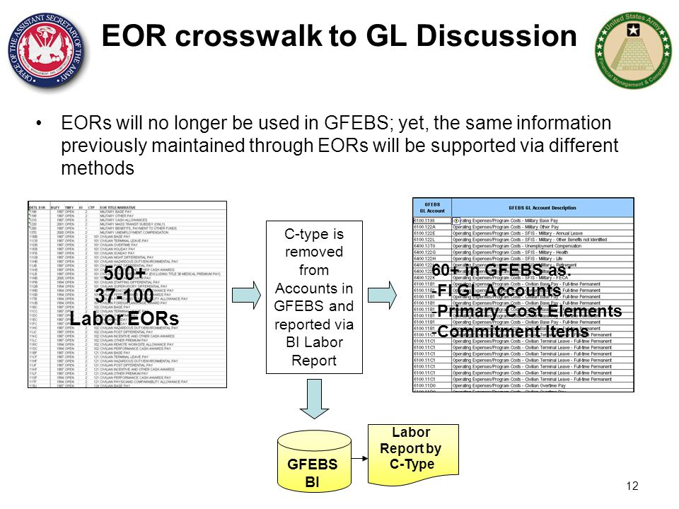 12 EOR crosswalk to GL Discussion EORs will no longer be used in GFEBS; yet, the same information previously maintained through EORs will be supported