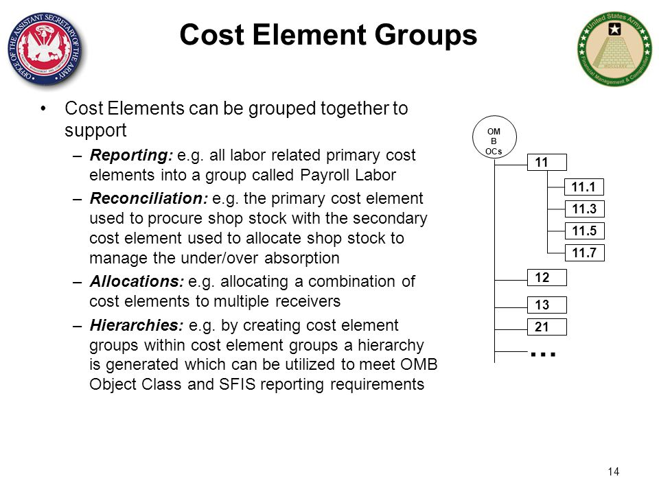 14 Cost Element Groups Cost Elements can be grouped together to support –Reporting: e.g. all labor related primary cost elements into a group called P