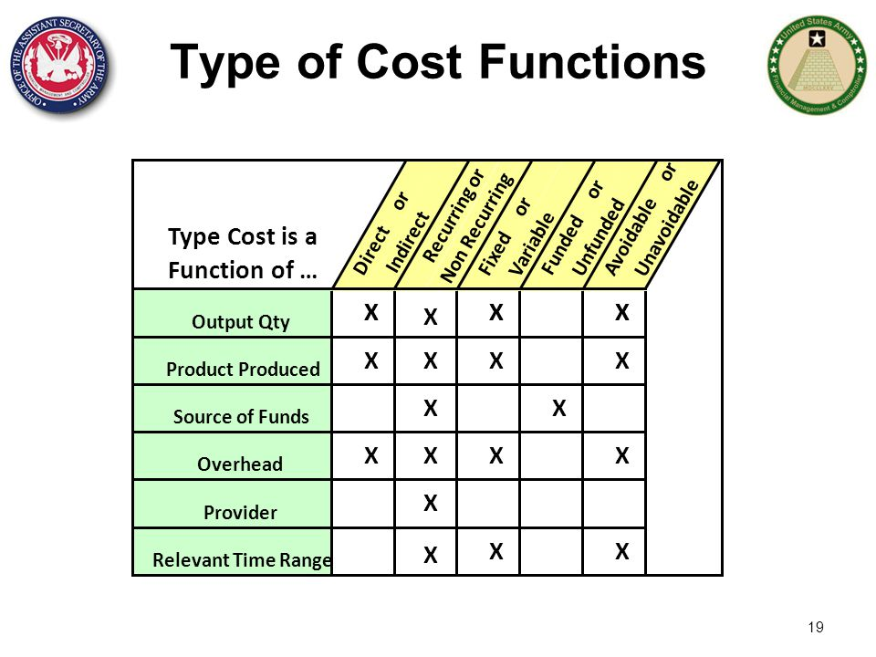 19 Type of Cost Functions Type Cost is a Function of … Direct or Indirect Recurring or Non Recurring Fixed or Variable Funded or Unfunded Avoidable or