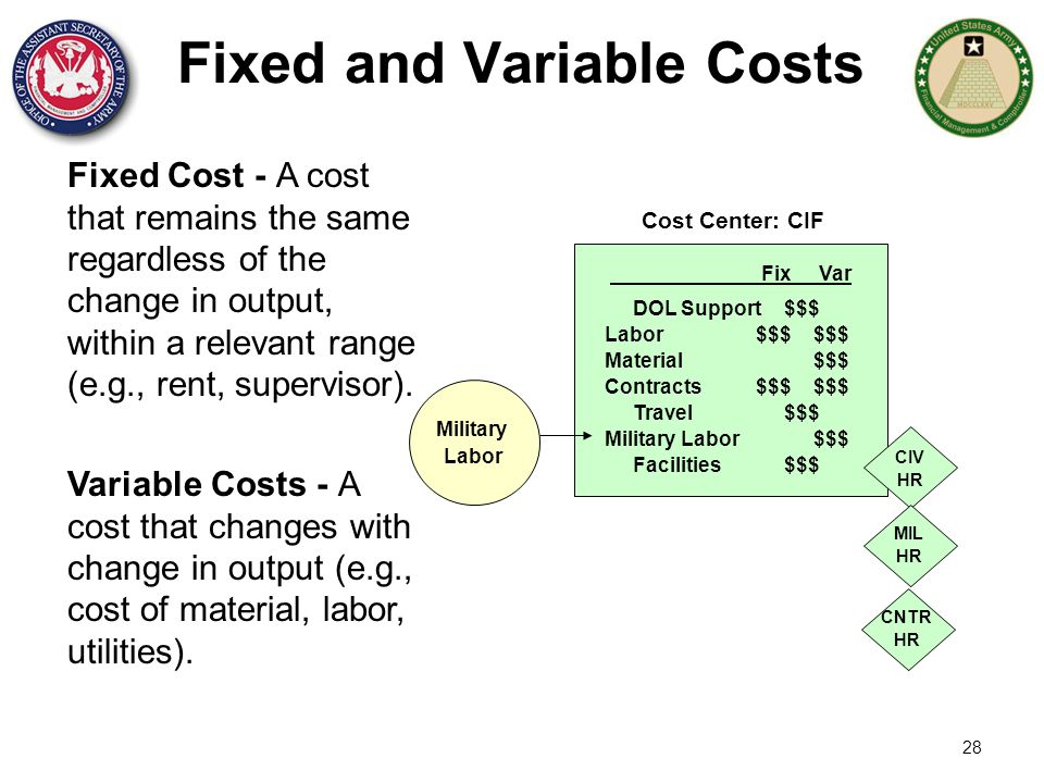 28 Fixed Cost - A cost that remains the same regardless of the change in output, within a relevant range (e.g., rent, supervisor). Variable Costs - A