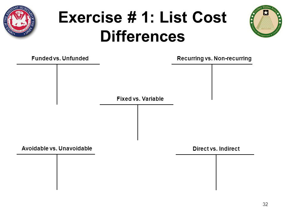 32 Exercise # 1: List Cost Differences Funded vs. UnfundedRecurring vs. Non-recurring Fixed vs. Variable Avoidable vs. Unavoidable Direct vs. Indirect