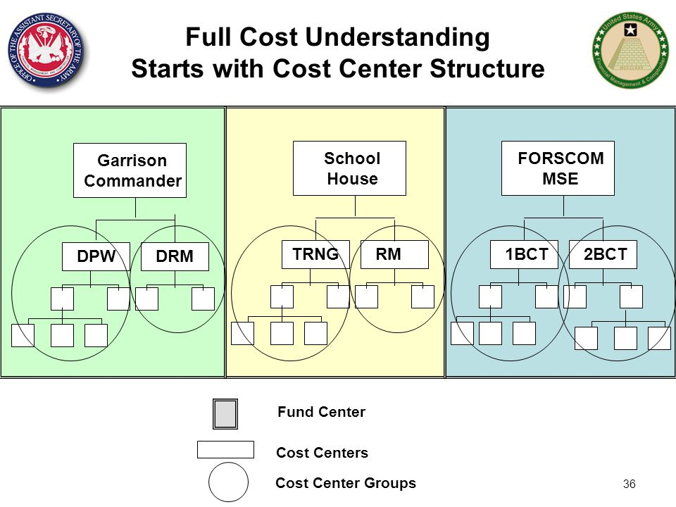36 Cost Centers Cost Center Groups Full Cost Understanding Starts with Cost Center Structure 1BCT FORSCOM MSE 2BCT DPW Garrison Commander DRM TRNG Sch