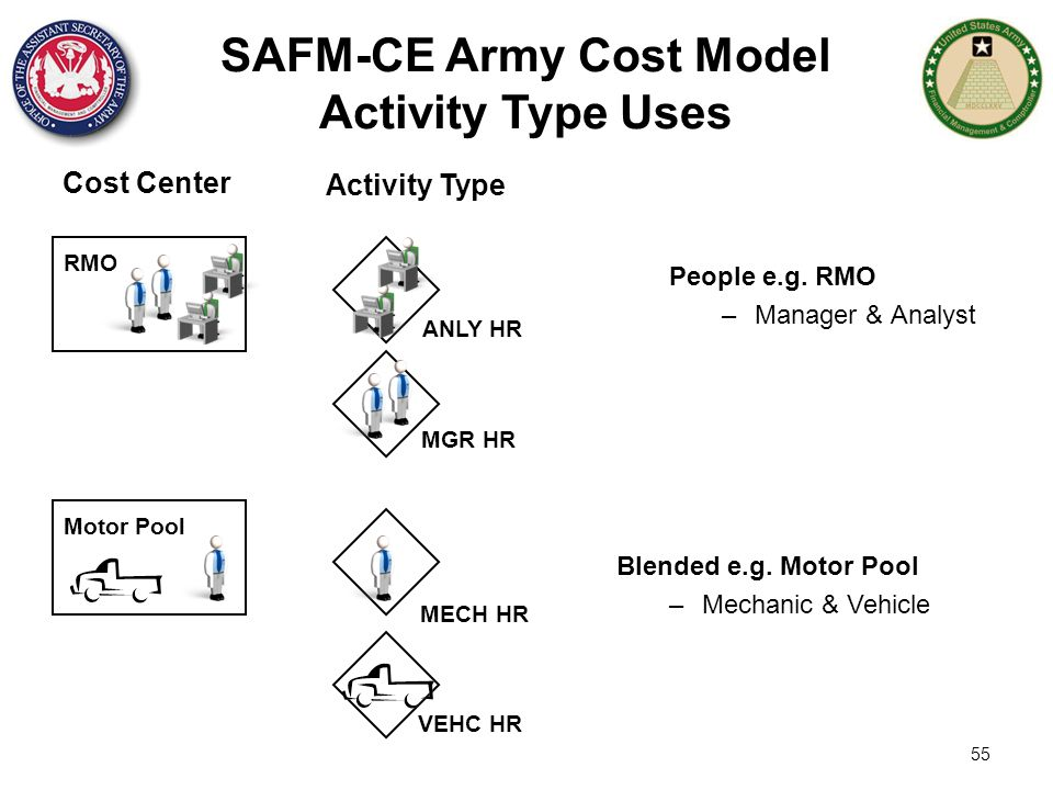 55 SAFM-CE Army Cost Model Activity Type Uses People e.g. RMO –Manager & Analyst RMO MGR HR ANLY HR Motor Pool VEHC HR MECH HR Blended e.g. Motor Pool