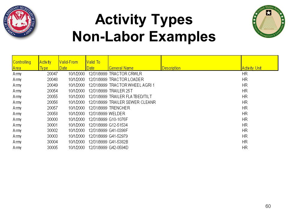 60 Activity Types Non-Labor Examples