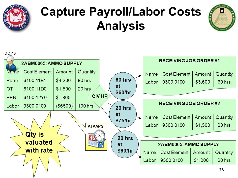 76 Capture Payroll/Labor Costs Analysis RECEIVING JOB ORDER #2 60 hrs at $60/hr 20 hrs at $75/hr Qty is valuated with rate RECEIVING JOB ORDER #1 2ABM