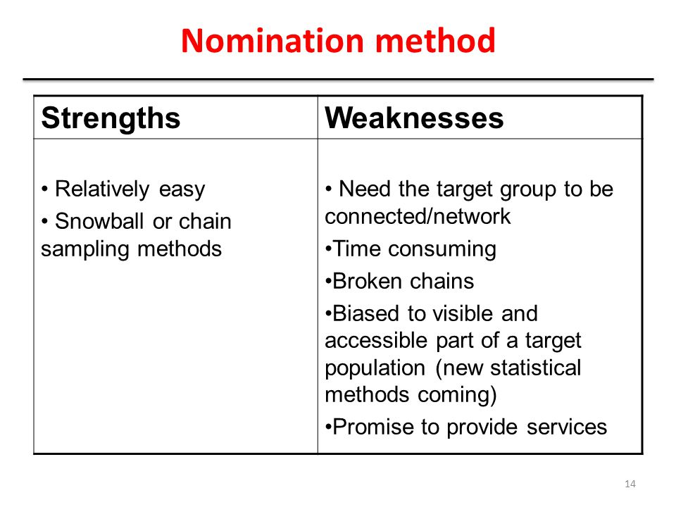 Nomination method StrengthsWeaknesses Relatively easy Snowball or chain sampling methods Need the target group to be connected/network Time consuming