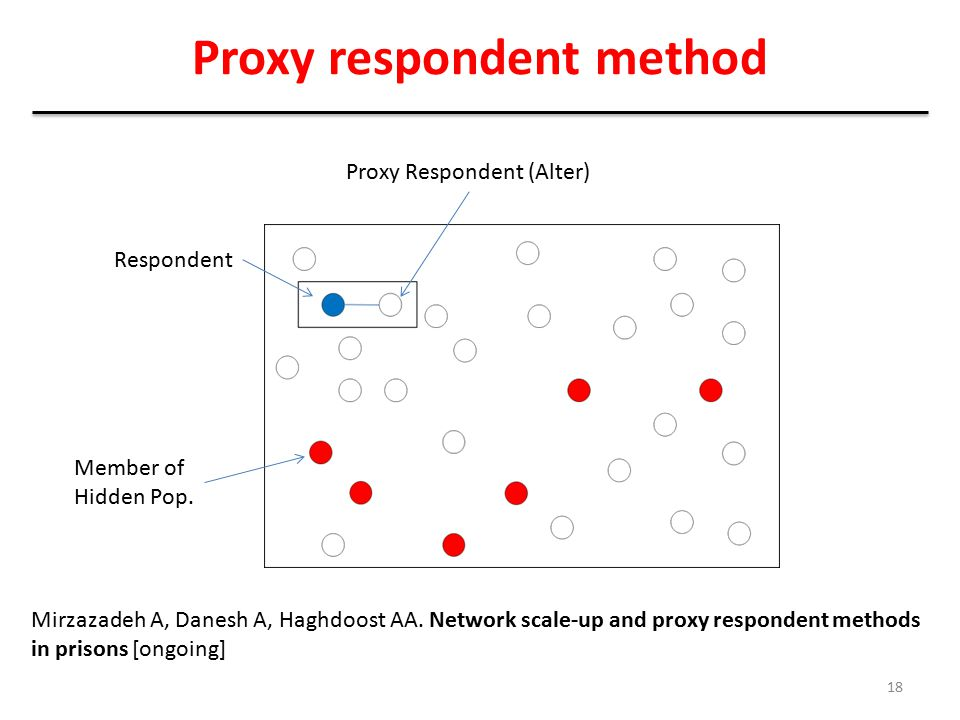 Proxy respondent method Member of Hidden Pop. Proxy Respondent (Alter) Respondent 18 Mirzazadeh A, Danesh A, Haghdoost AA. Network scale-up and proxy