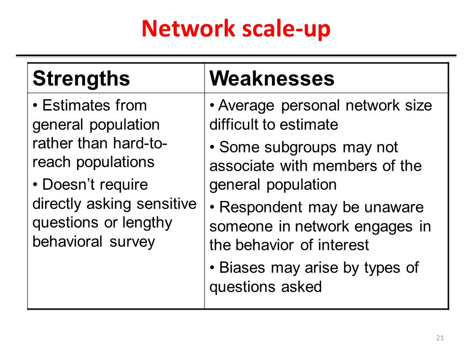 Network scale-up StrengthsWeaknesses Estimates from general population rather than hard-to- reach populations Doesn't require directly asking sensitiv