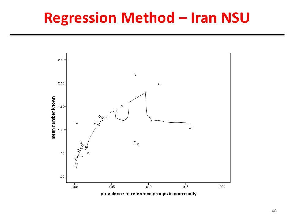 Regression Method – Iran NSU 48