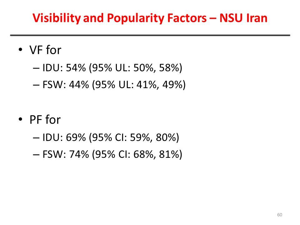 Visibility and Popularity Factors – NSU Iran VF for – IDU: 54% (95% UL: 50%, 58%) – FSW: 44% (95% UL: 41%, 49%) PF for – IDU: 69% (95% CI: 59%, 80%) –