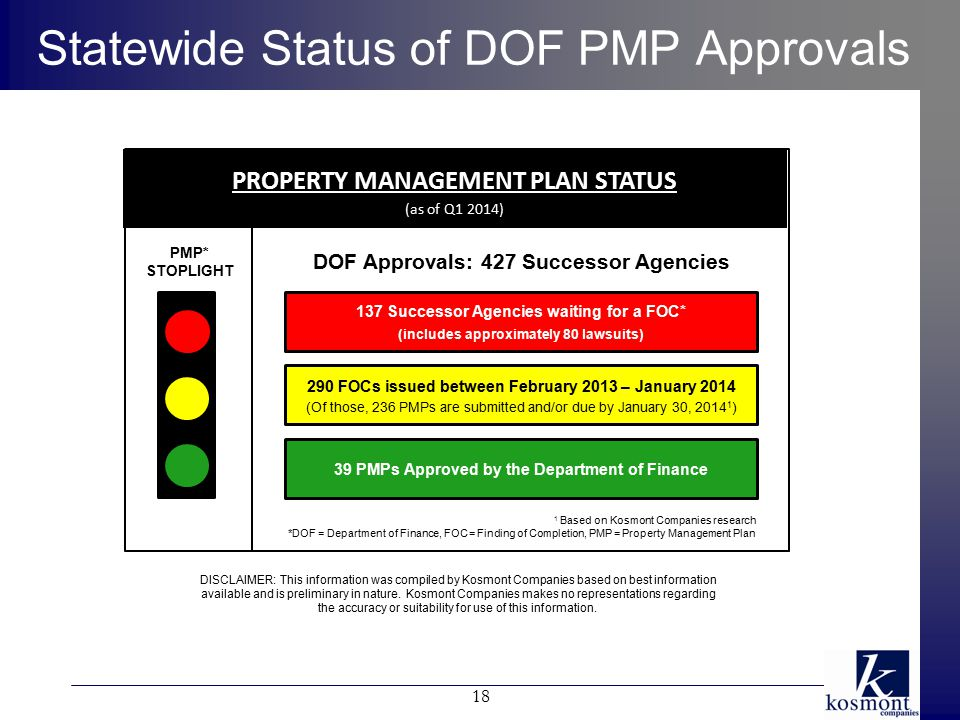Statewide Status of DOF PMP Approvals 1 Based on Kosmont Companies research *DOF = Department of Finance, FOC = Finding of Completion, PMP = Property Management Plan PMP* STOPLIGHT 137 Successor Agencies waiting for a FOC* (includes approximately 80 lawsuits) 290 FOCs issued between February 2013 – January 2014 (Of those, 236 PMPs are submitted and/or due by January 30, 2014 1 ) 39 PMPs Approved by the Department of Finance DOF Approvals: 427 Successor Agencies PROPERTY MANAGEMENT PLAN STATUS (as of Q1 2014) DISCLAIMER: This information was compiled by Kosmont Companies based on best information available and is preliminary in nature.