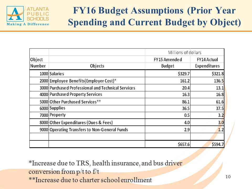 FY16 Budget Assumptions (Prior Year Spending and Current Budget by Object) 10 *Increase due to TRS, health insurance, and bus driver conversion from p