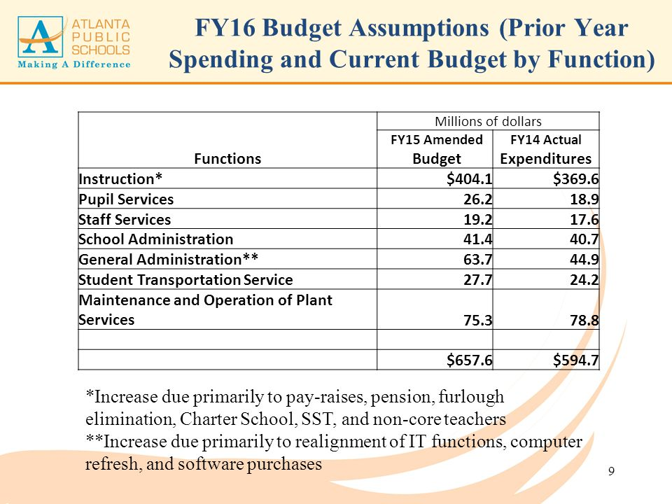 Millions of dollars FY15 AmendedFY14 Actual Functions BudgetExpenditures Instruction*$404.1$369.6 Pupil Services26.218.9 Staff Services19.217.6 School