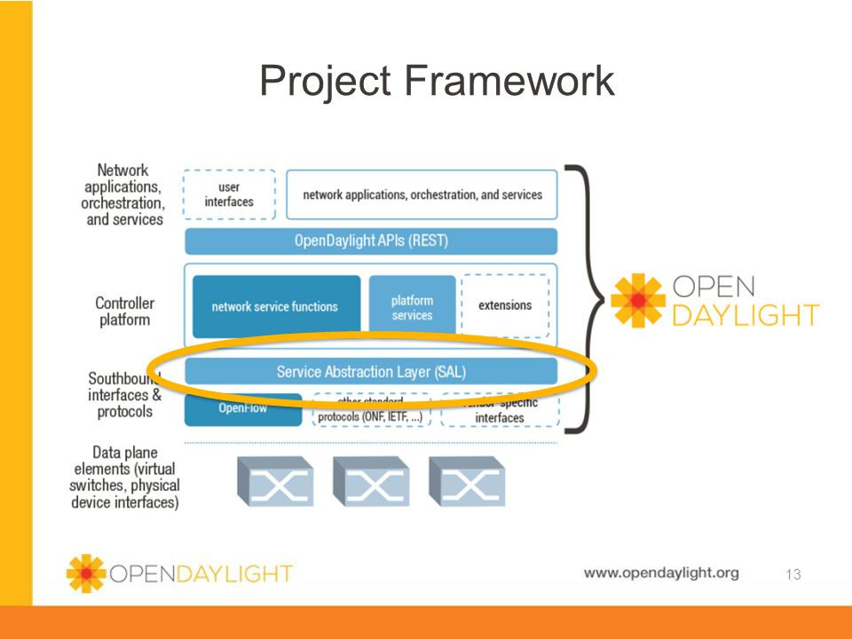 www.opendaylight.org Project Framework 13