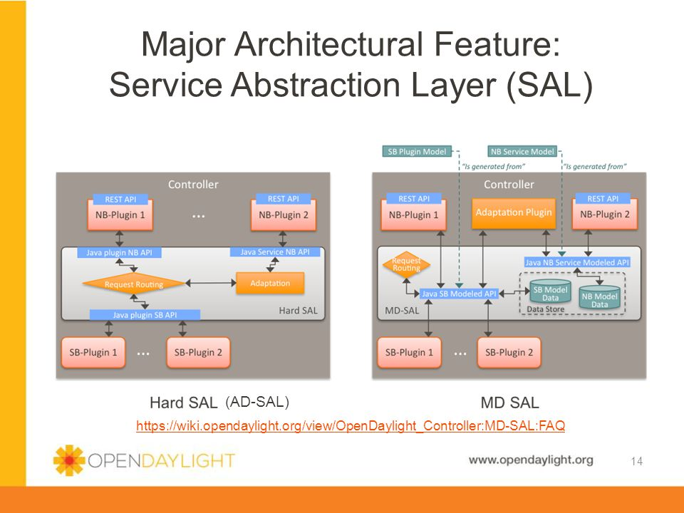 www.opendaylight.org Major Architectural Feature: Service Abstraction Layer (SAL) 14 https://wiki.opendaylight.org/view/OpenDaylight_Controller:MD-SAL
