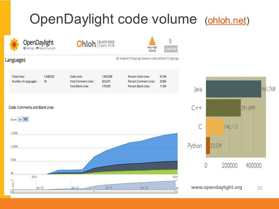 www.opendaylight.org OpenDaylight code volume (ohloh.net)ohloh.net 35