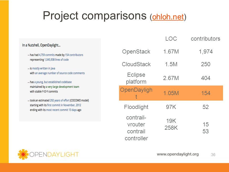 www.opendaylight.org Project comparisons (ohloh.net)ohloh.net LOCcontributors OpenStack1.67M1,974 CloudStack1.5M250 Eclipse platform 2.67M404 OpenDayligh t 1.05M154 Floodlight97K52 contrail- vrouter contrail controller 19K 258K 15 53 36