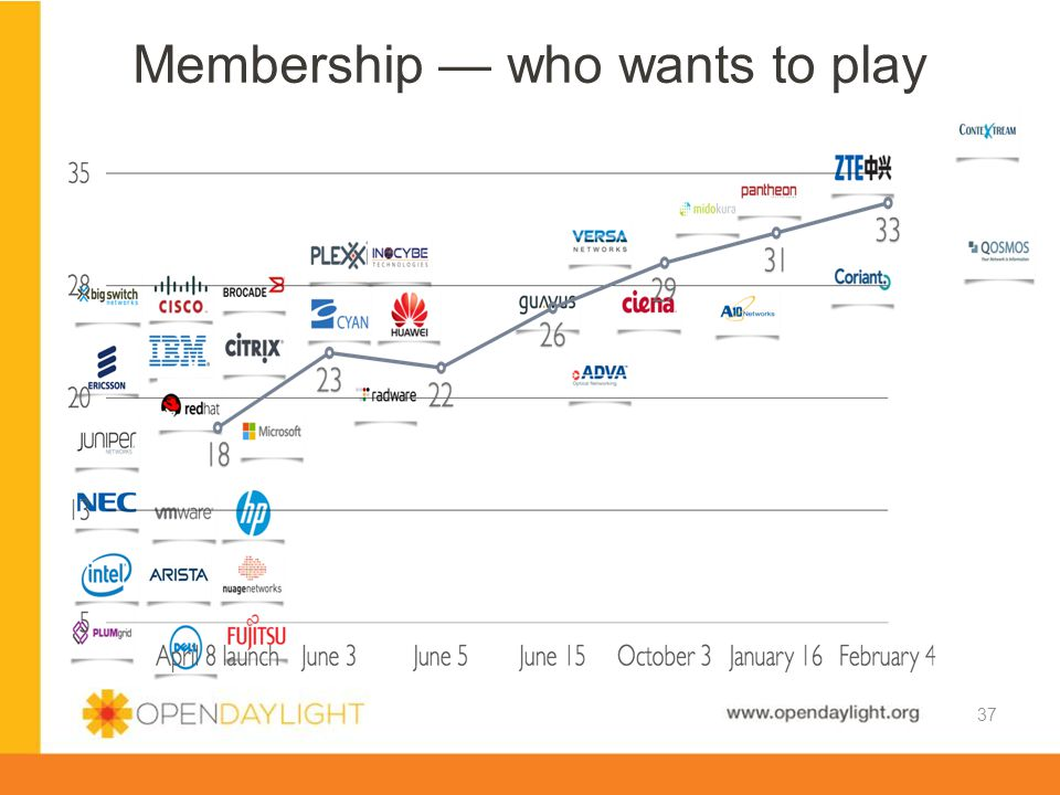 www.opendaylight.org Membership — who wants to play 37