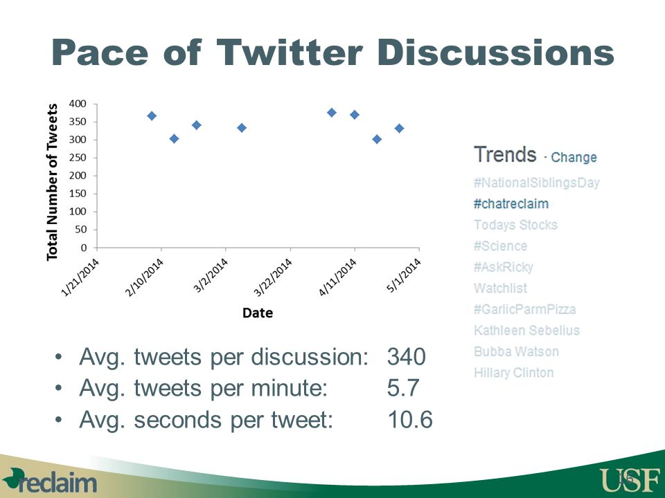 Pace of Twitter Discussions 16 Avg. tweets per discussion: 340 Avg. tweets per minute: 5.7 Avg. seconds per tweet: 10.6