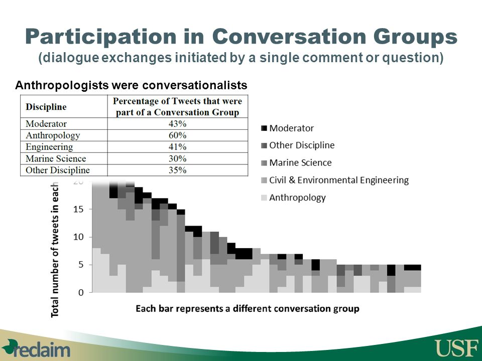Participation in Conversation Groups (dialogue exchanges initiated by a single comment or question) Anthropologists were conversationalists
