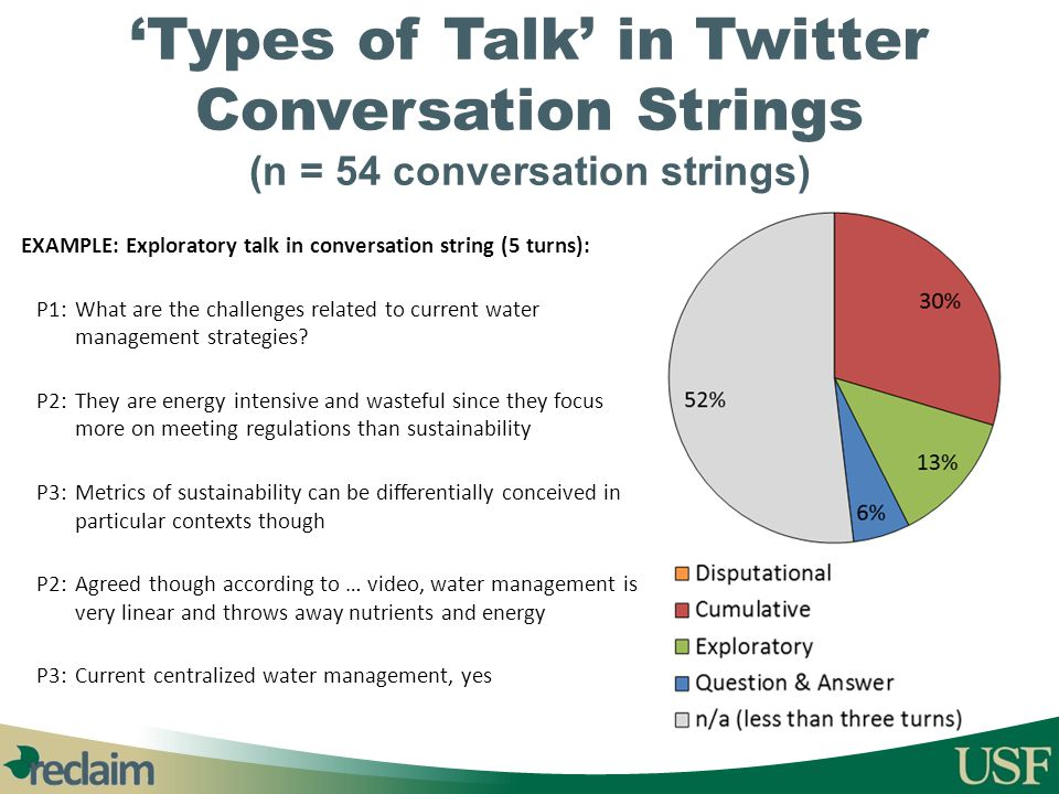'Types of Talk' in Twitter Conversation Strings (n = 54 conversation strings) EXAMPLE: Exploratory talk in conversation string (5 turns): P1: What are
