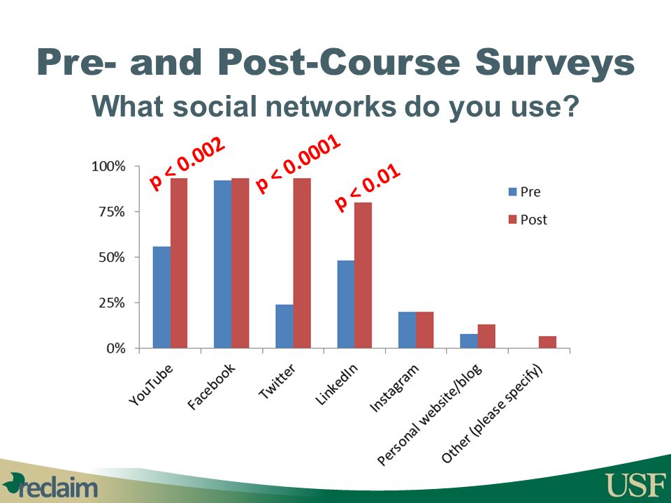 Pre- and Post-Course Surveys What social networks do you use? p < 0.002 p < 0.0001 p < 0.01