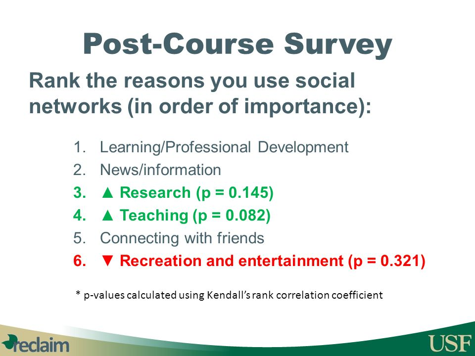 Post-Course Survey Rank the reasons you use social networks (in order of importance): 1.Learning/Professional Development 2.News/information 3.▲ Resea