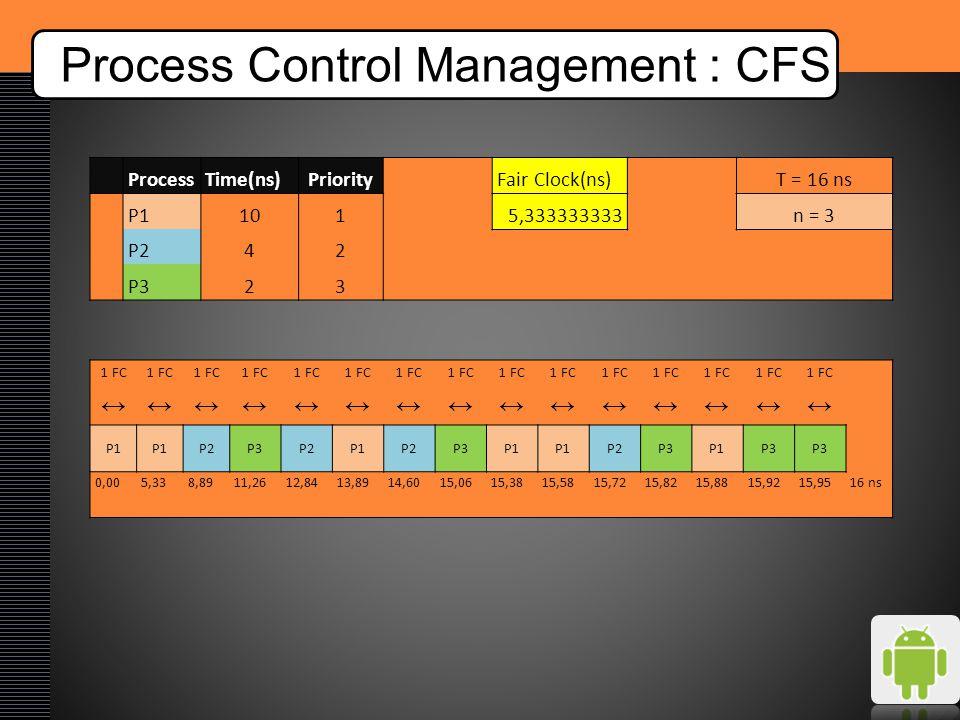 Process Control Management : CFS ProcessTime(ns)PriorityFair Clock(ns)T = 16 ns P11015,333333333n = 3 P242 P323 1 FC ↔↔↔↔↔↔↔↔↔↔↔↔↔↔↔ P1 P2P3P2P1P2P3P1