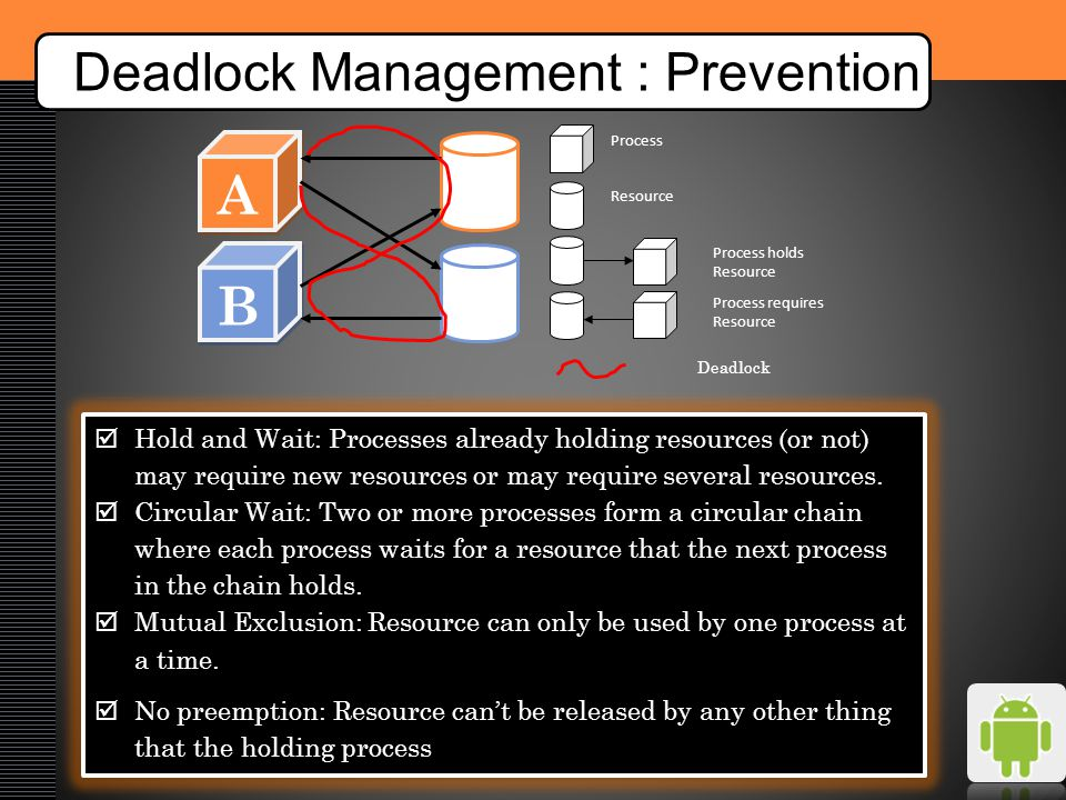 Deadlock Management : Prevention A A B B 1 2 Deadlock Process Resource Process holds Resource Process requires Resource  Hold and Wait: Processes already holding resources (or not) may require new resources or may require several resources.