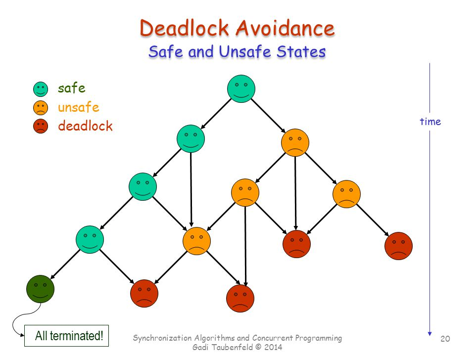 20 Chapter 7 Synchronization Algorithms and Concurrent Programming Gadi Taubenfeld © 2014 Safe and Unsafe States safe unsafe deadlock time All terminated.