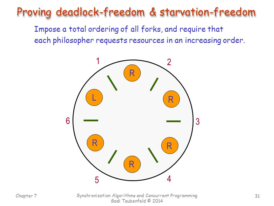 31 Chapter 7 Synchronization Algorithms and Concurrent Programming Gadi Taubenfeld © 2014 Proving deadlock-freedom & starvation-freedom 1 2 3 4 5 6 R R R R R L Impose a total ordering of all forks, and require that each philosopher requests resources in an increasing order.