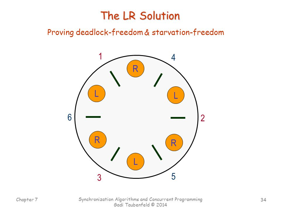 34 Chapter 7 Synchronization Algorithms and Concurrent Programming Gadi Taubenfeld © 2014 1 4 2 5 3 6 R L R L R L The LR Solution Proving deadlock-freedom & starvation-freedom