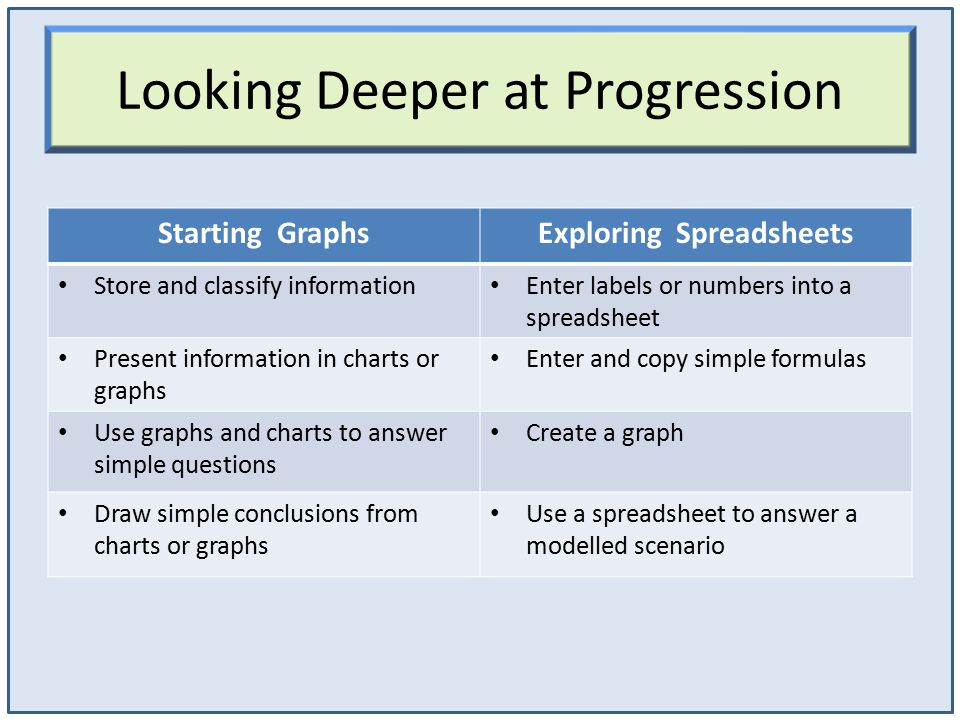 Looking Deeper at Progression Starting GraphsExploring Spreadsheets Store and classify information Enter labels or numbers into a spreadsheet Present information in charts or graphs Enter and copy simple formulas Use graphs and charts to answer simple questions Create a graph Draw simple conclusions from charts or graphs Use a spreadsheet to answer a modelled scenario