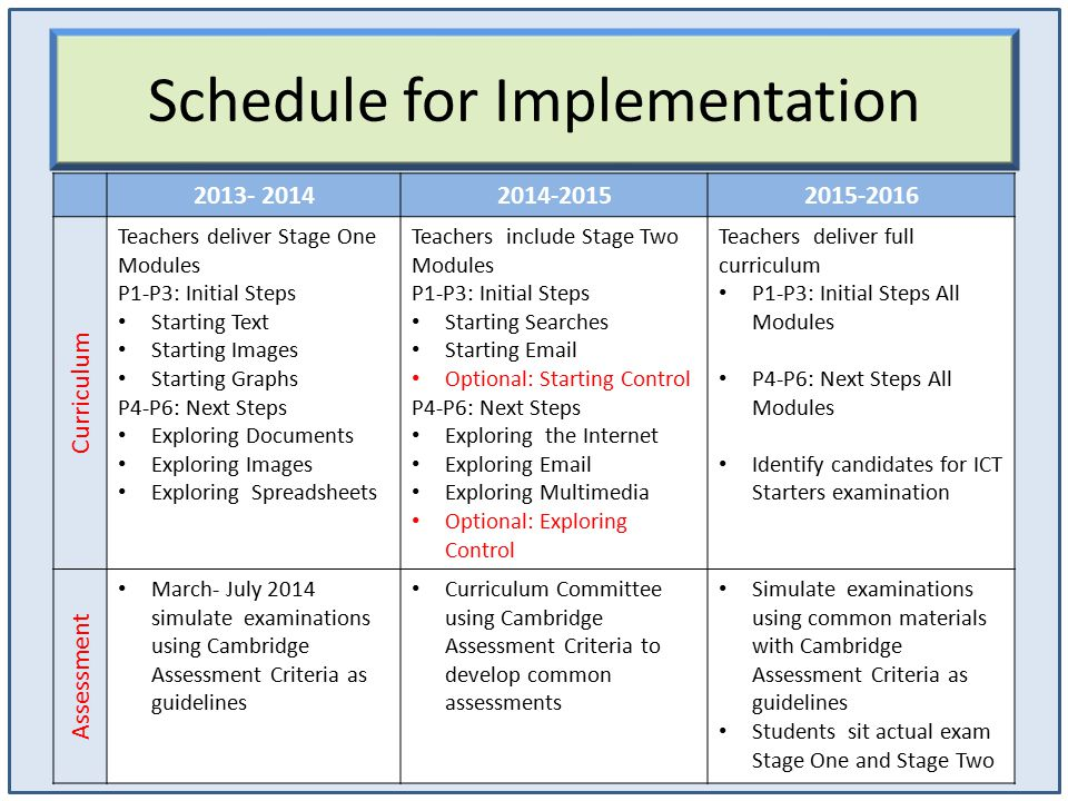 Schedule for Implementation 2013- 20142014-20152015-2016 Curriculum Teachers deliver Stage One Modules P1-P3: Initial Steps Starting Text Starting Images Starting Graphs P4-P6: Next Steps Exploring Documents Exploring Images Exploring Spreadsheets Teachers include Stage Two Modules P1-P3: Initial Steps Starting Searches Starting Email Optional: Starting Control P4-P6: Next Steps Exploring the Internet Exploring Email Exploring Multimedia Optional: Exploring Control Teachers deliver full curriculum P1-P3: Initial Steps All Modules P4-P6: Next Steps All Modules Identify candidates for ICT Starters examination Assessment March- July 2014 simulate examinations using Cambridge Assessment Criteria as guidelines Curriculum Committee using Cambridge Assessment Criteria to develop common assessments Simulate examinations using common materials with Cambridge Assessment Criteria as guidelines Students sit actual exam Stage One and Stage Two