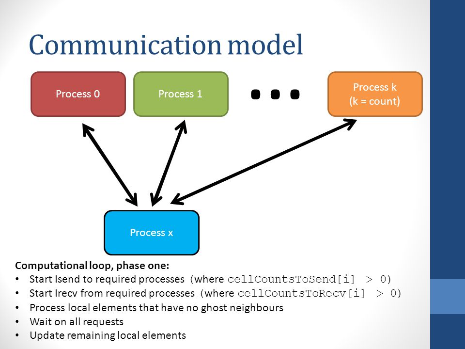 Communication model Process x Process 0Process 1 Process k (k = count) … Computational loop, phase one: Start Isend to required processes ( where cellCountsToSend[i] > 0) Start Irecv from required processes ( where cellCountsToRecv[i] > 0) Process local elements that have no ghost neighbours Wait on all requests Update remaining local elements