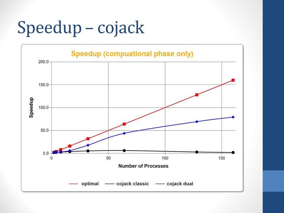 Speedup – cojack