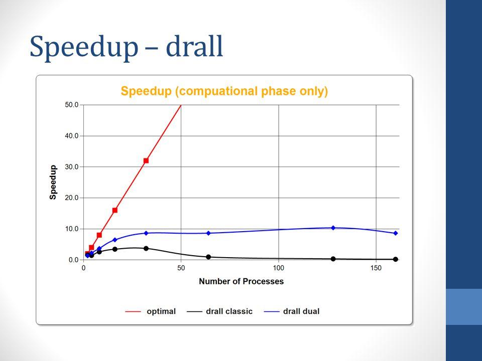 Speedup – drall